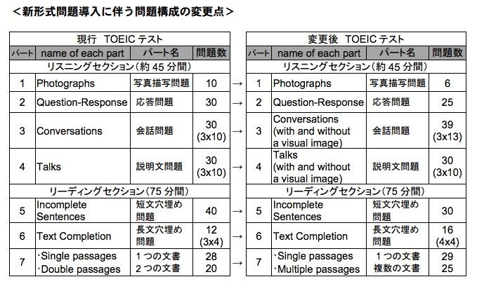 TOEIC 2016年からの新傾向 出典:https://www.toeic.or.jp/